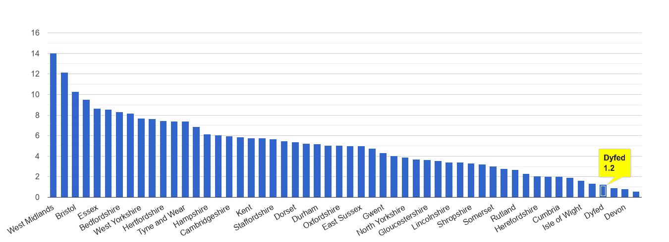 Dyfed vehicle crime rate rank