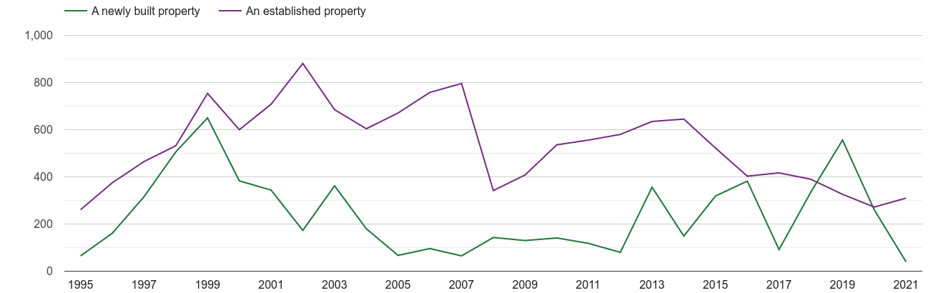 East Central London annual sales of new homes and older homes