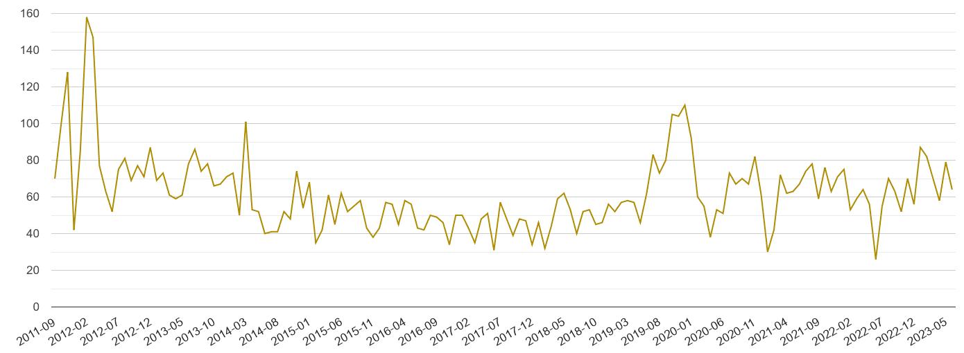 East Central London drugs crime volume