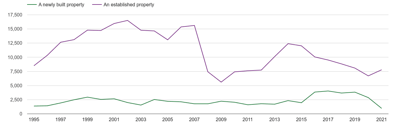 East London annual sales of new homes and older homes