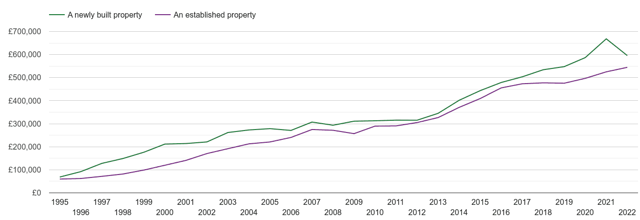 East London house prices new vs established