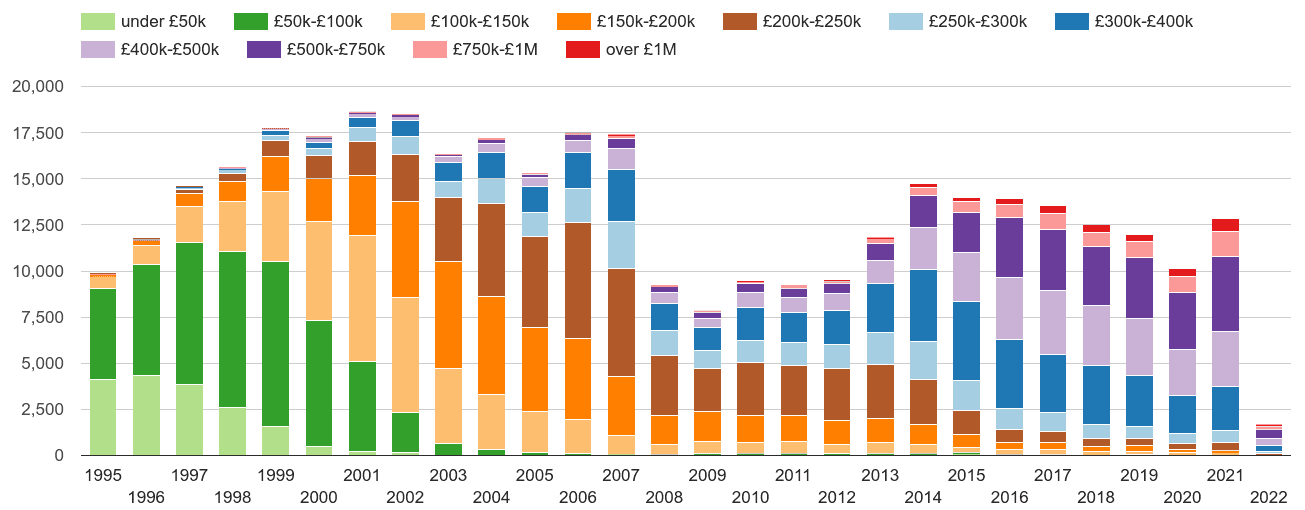 East London property sales volumes