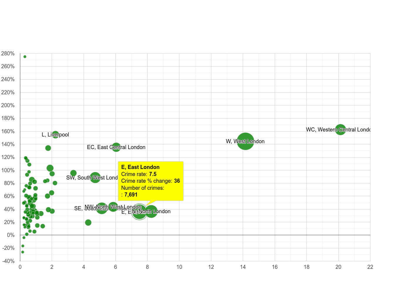 East London theft from the person crime rate compared to other areas