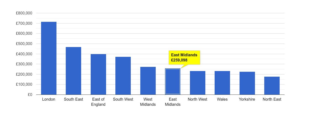East Midlands house price rank
