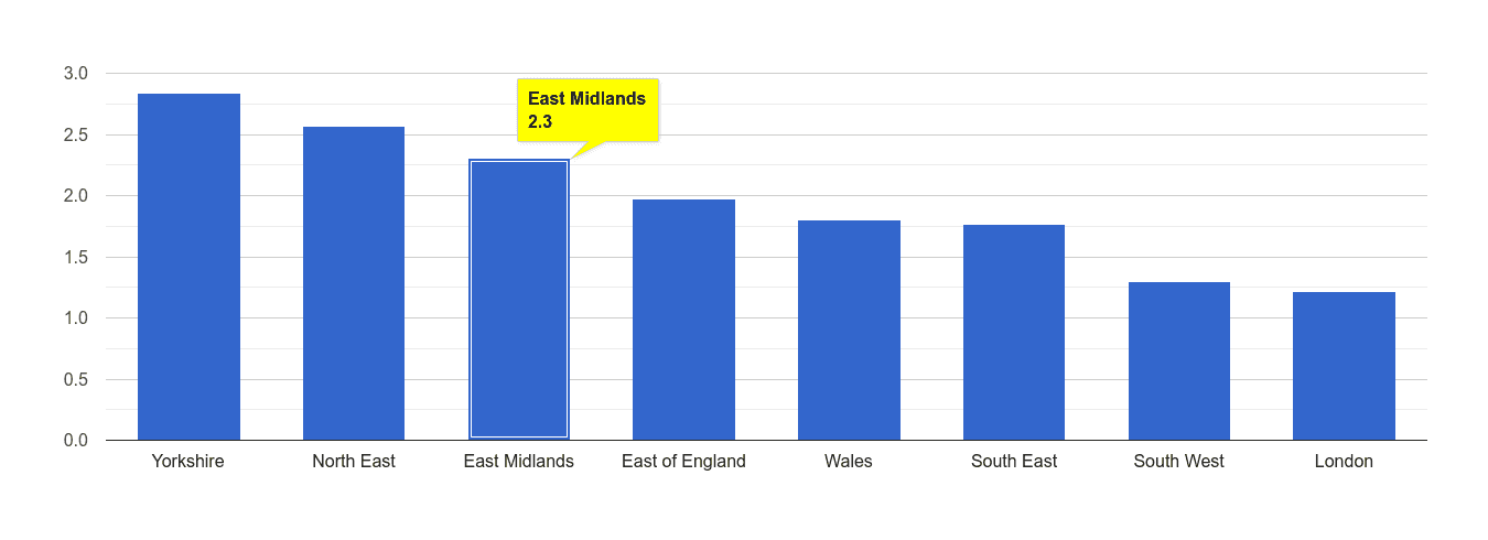East Midlands other crime rate rank