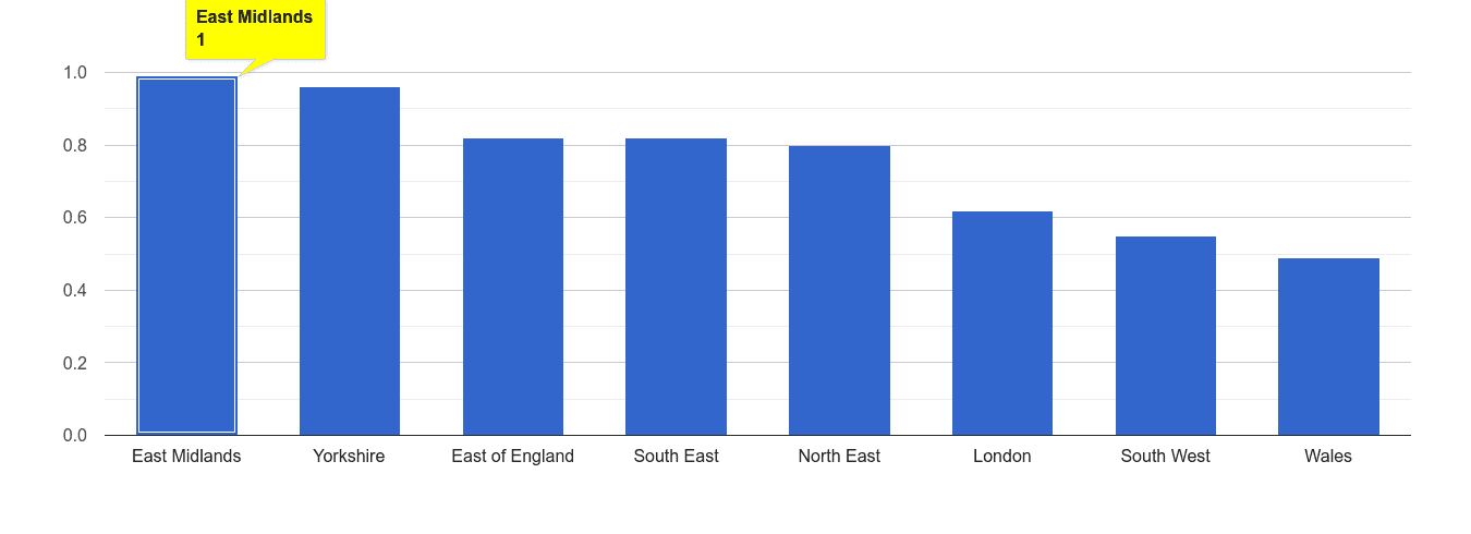 East Midlands possession of weapons crime rate rank