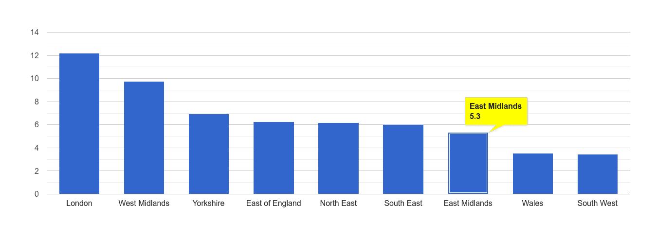 East Midlands vehicle crime rate rank
