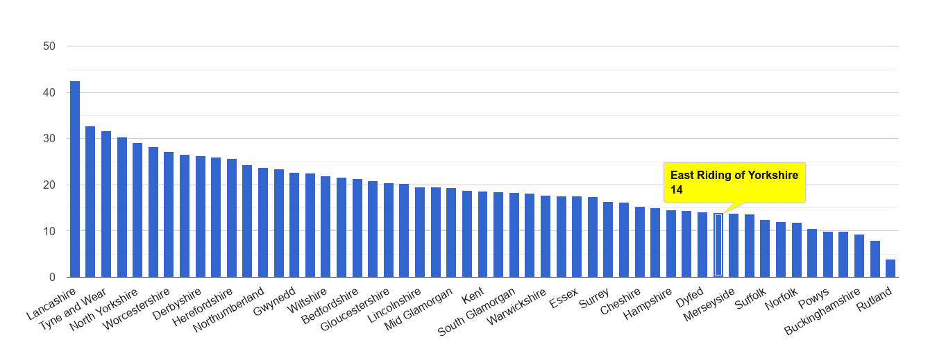 East Riding of Yorkshire antisocial behaviour crime rate rank