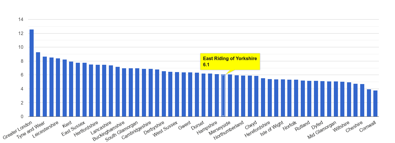 East Riding of Yorkshire other theft crime rate rank