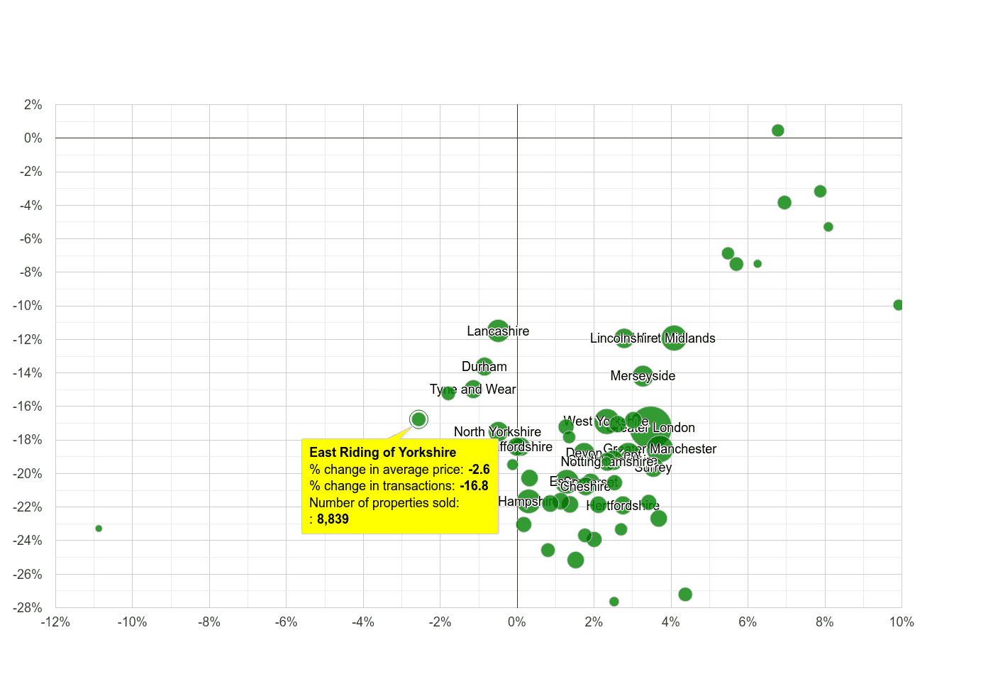 East Riding of Yorkshire property price and sales volume change relative to other counties