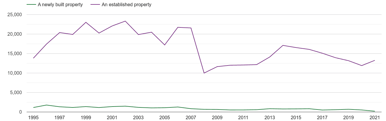 East Sussex annual sales of new homes and older homes