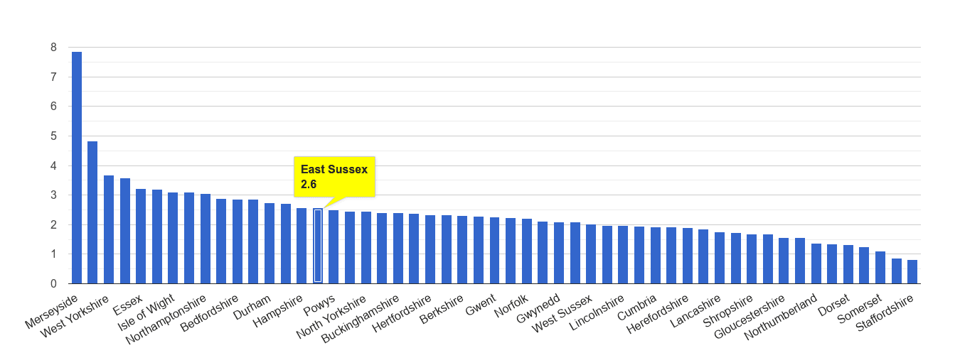 East Sussex drugs crime rate rank