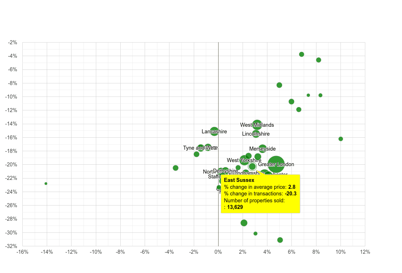 East Sussex property price and sales volume change relative to other counties