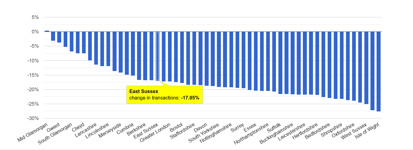 East Sussex sales volume change rank