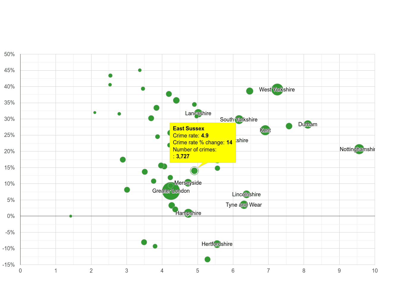 East Sussex shoplifting crime rate compared to other counties