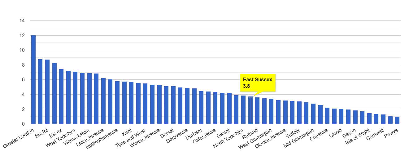 East Sussex vehicle crime rate rank