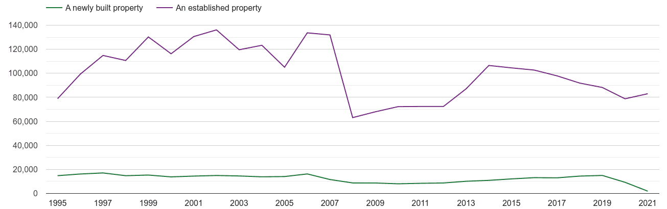 East of England annual sales of new homes and older homes