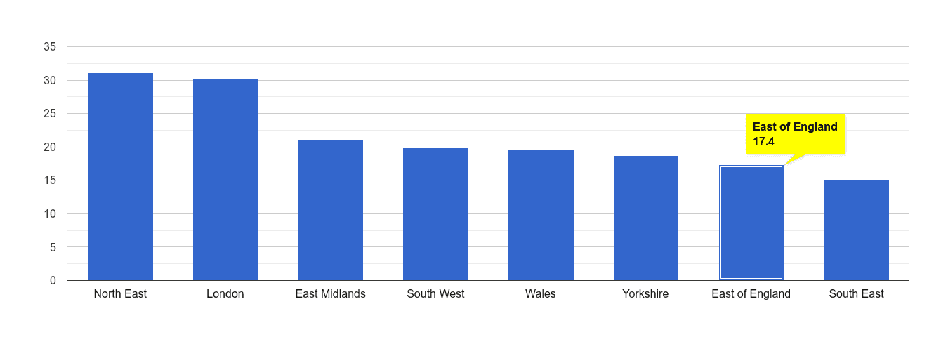East of England antisocial behaviour crime rate rank