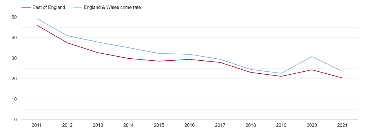 East of England antisocial behaviour crime rate