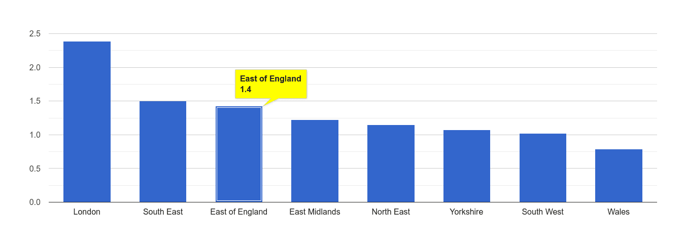 East of England bicycle theft crime rate rank