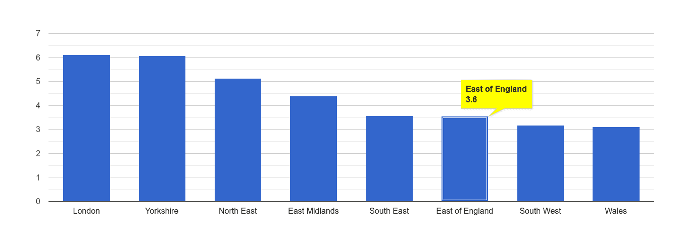 East of England burglary crime rate rank