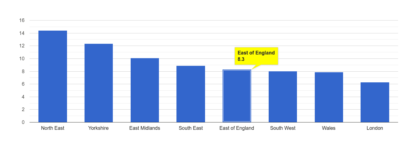 East of England criminal damage and arson crime rate rank
