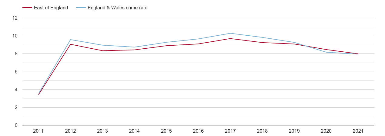 East of England criminal damage and arson crime rate