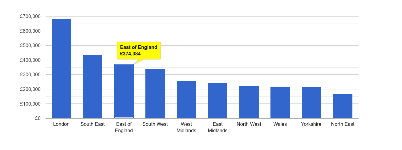 East of England house price rank