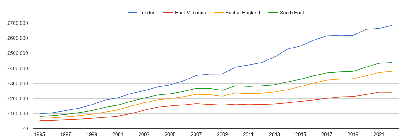 East of England house prices and nearby regions