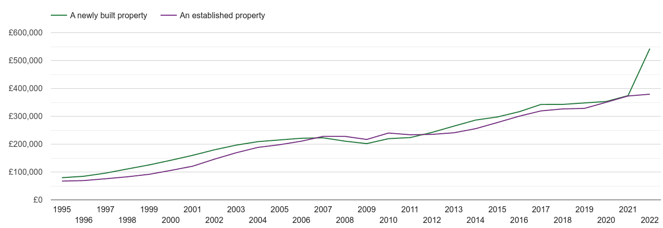 East of England house prices new vs established