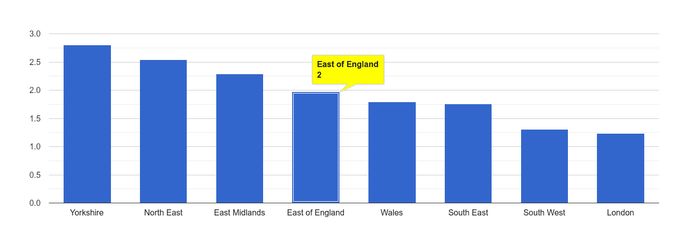 East of England other crime rate rank