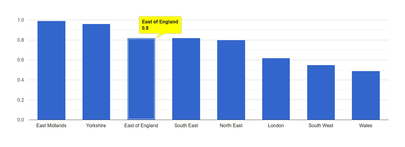 East of England possession of weapons crime rate rank