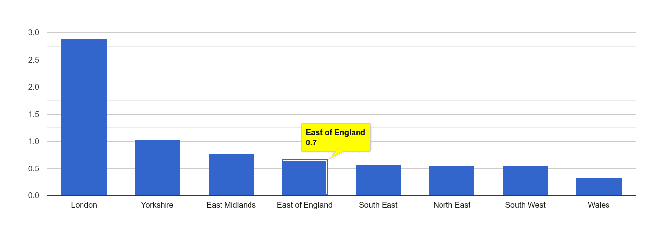 East of England robbery crime rate rank