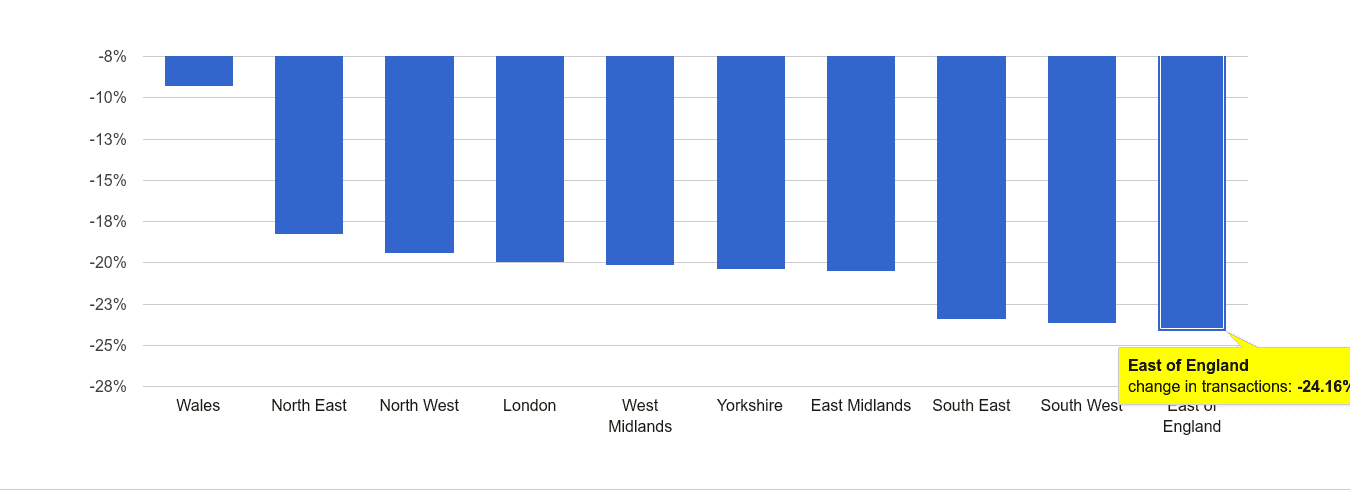 East of England sales volume change rank
