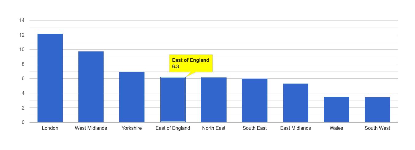 East of England vehicle crime rate rank