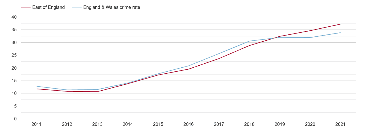 East of England violent crime rate