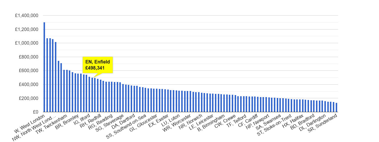 Enfield house price rank