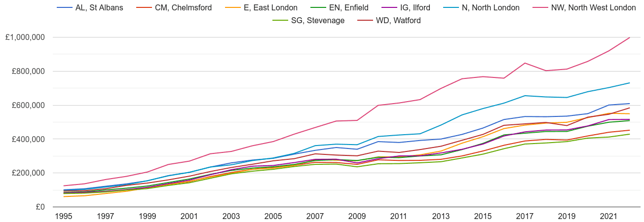 Enfield house prices and nearby areas