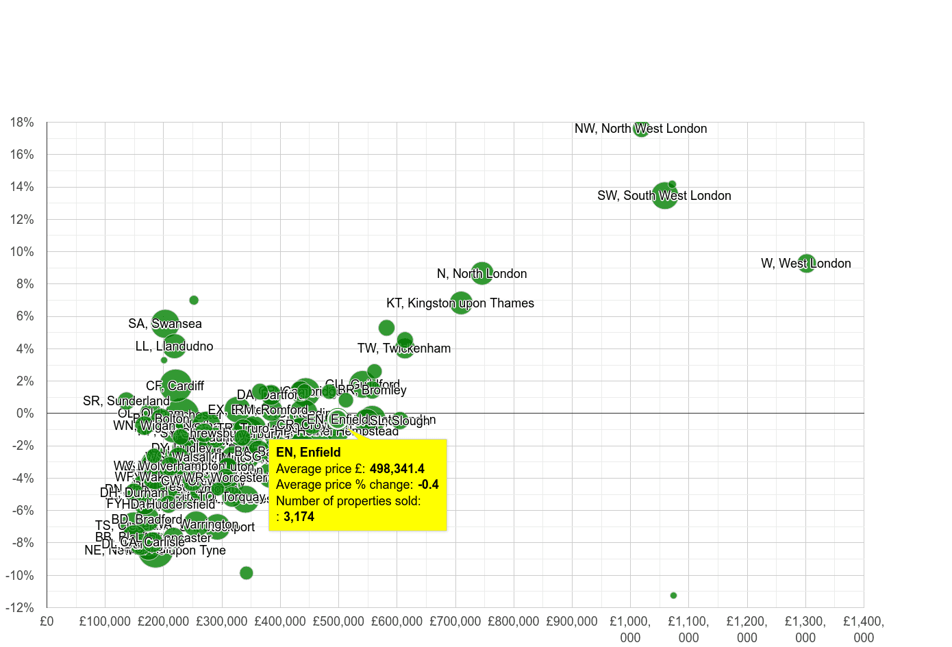 Enfield house prices compared to other areas