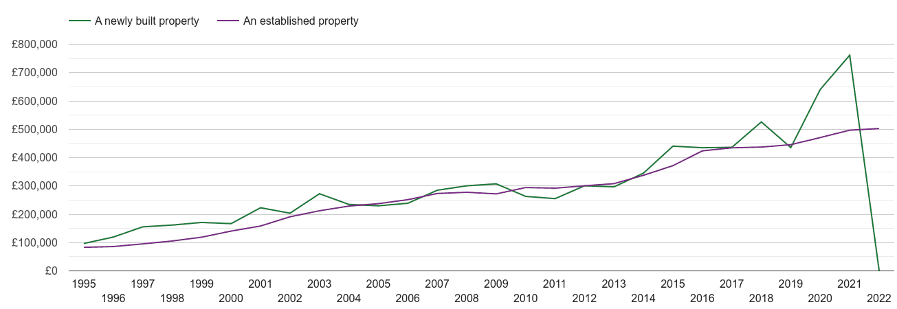 Enfield house prices new vs established