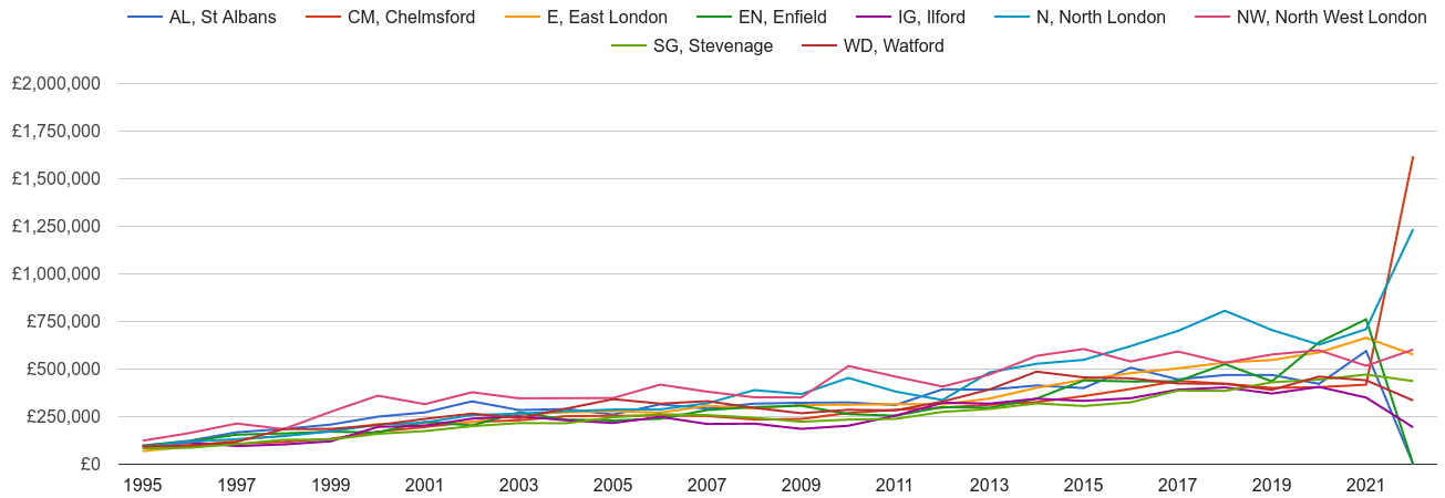 Enfield new home prices and nearby areas