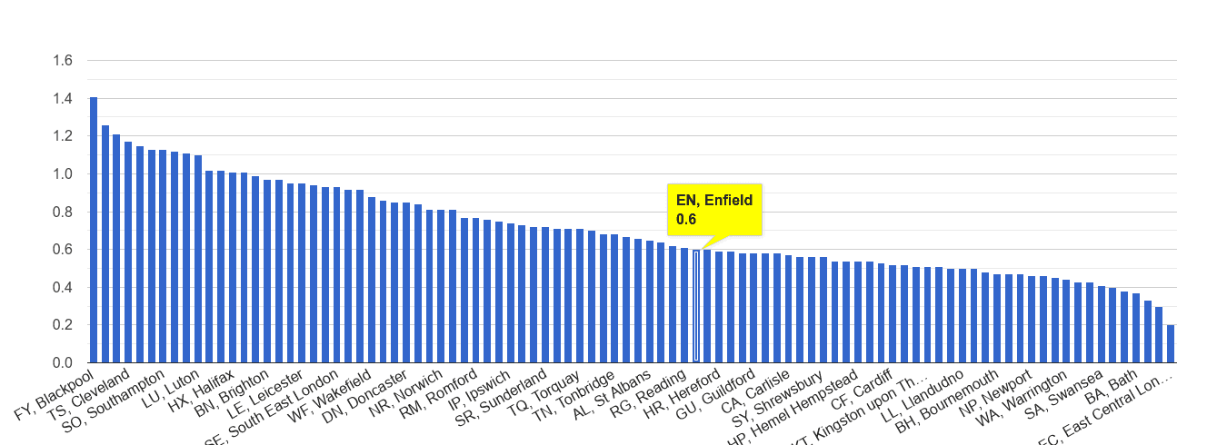 Enfield possession of weapons crime rate rank