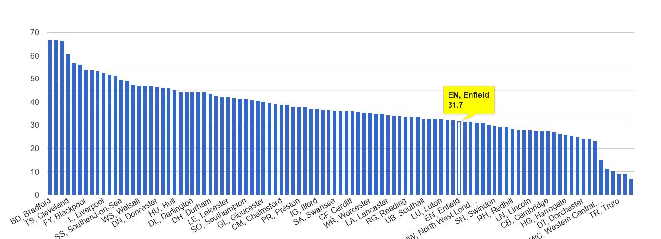 Enfield violent crime rate rank