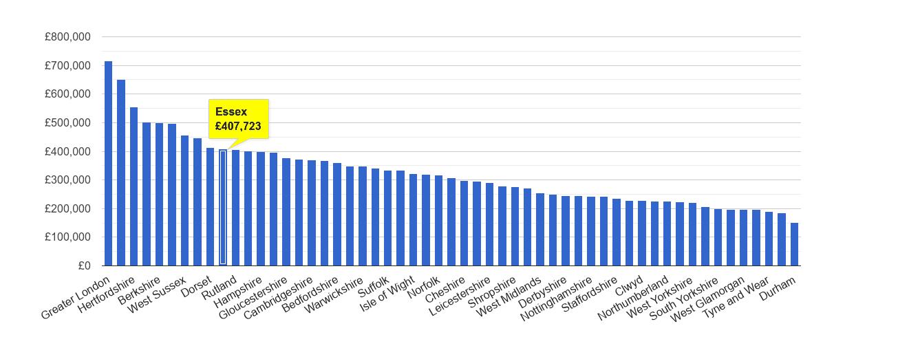 Essex house price rank