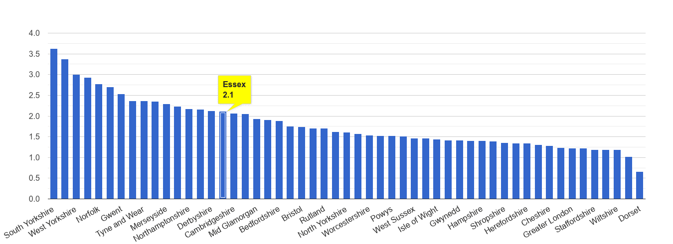 Essex other crime rate rank