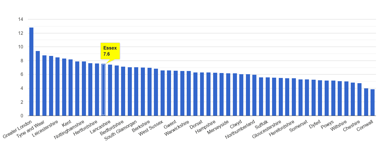 Essex other theft crime rate rank
