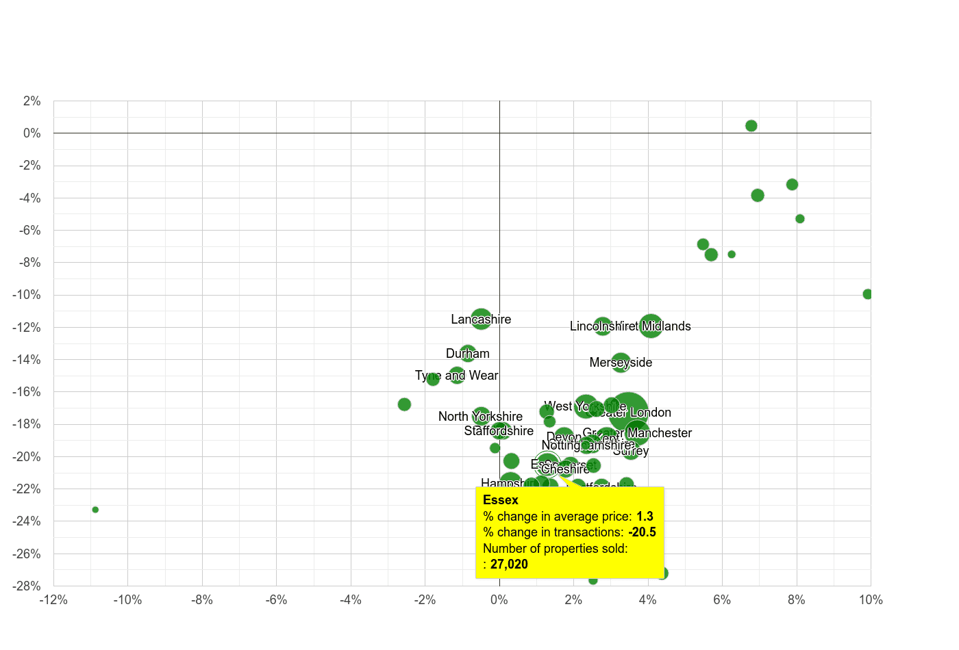 Essex property price and sales volume change relative to other counties