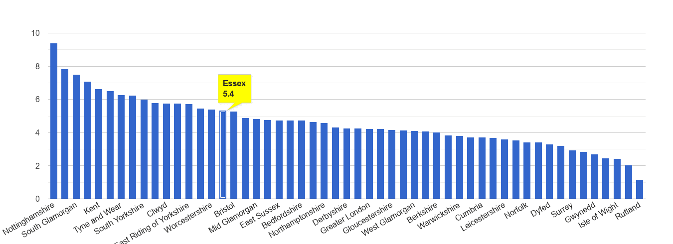 Essex shoplifting crime rate rank