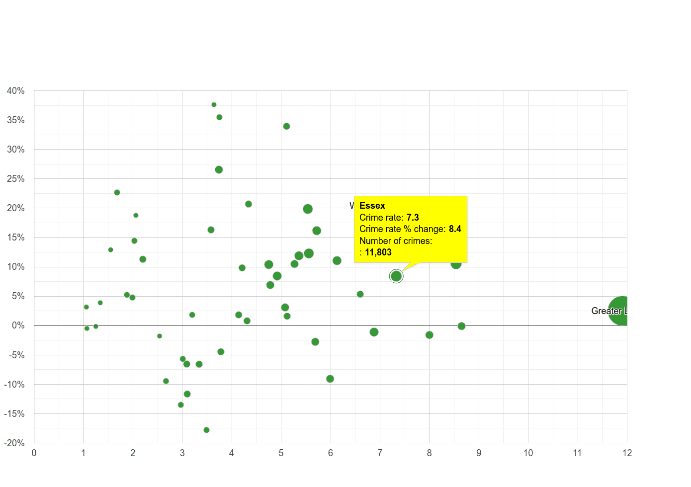 Essex vehicle crime rate compared to other counties