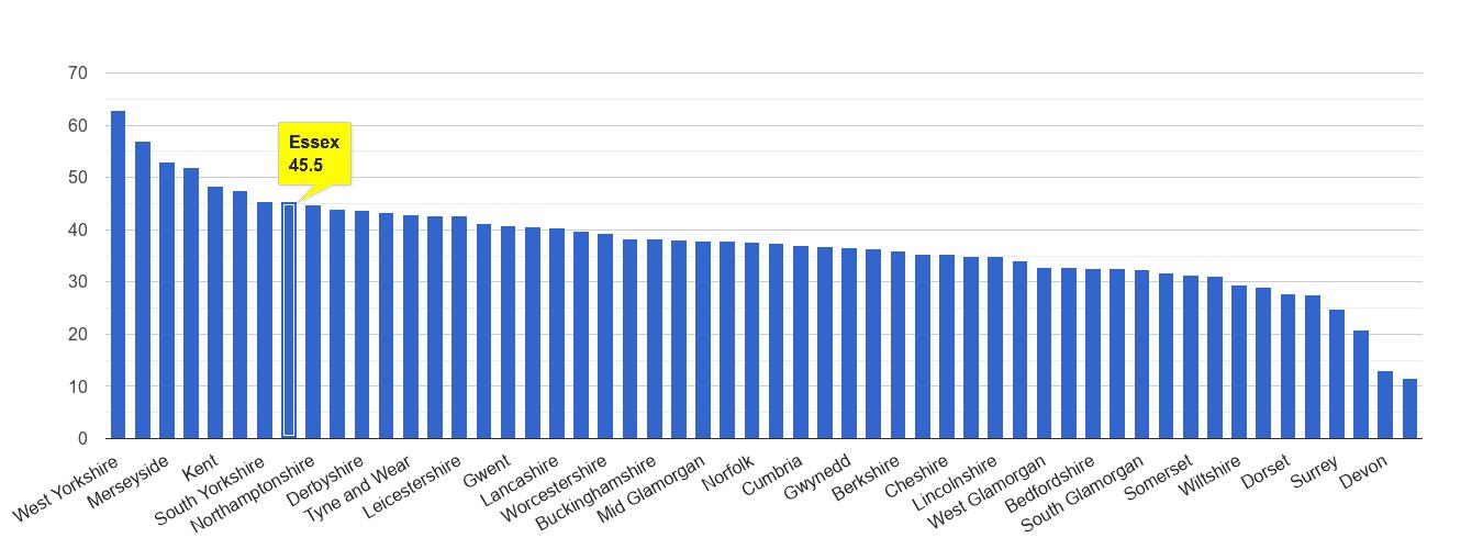 Essex violent crime rate rank